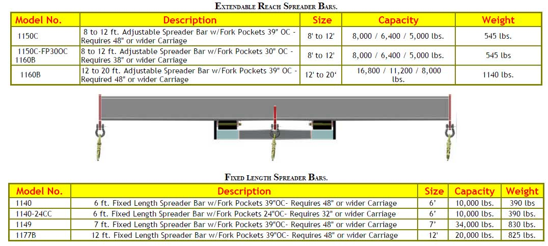 fixed length spreader bars - Duties Of A Forklift Operator